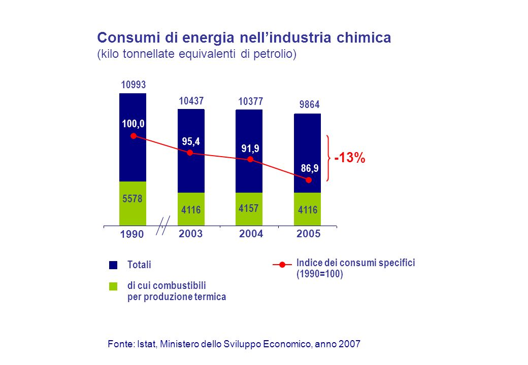 Consumi di energia nellindustria chimica (kilo tonnellate equivalenti di petrolio) 1990 200320042005 Fonte: Istat, Ministero dello Sviluppo Economico, anno 2007 10993 10437 10377 9864 5578 4116 4157 4116 Totali di cui combustibili per produzione termica 100,0 95,4 91,9 86,9 Indice dei consumi specifici (1990=100) -13%