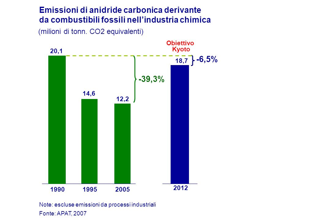 Emissioni di anidride carbonica derivante da combustibili fossili nellindustria chimica (milioni di tonn. CO2 equivalenti) Obiettivo Kyoto 19901995200