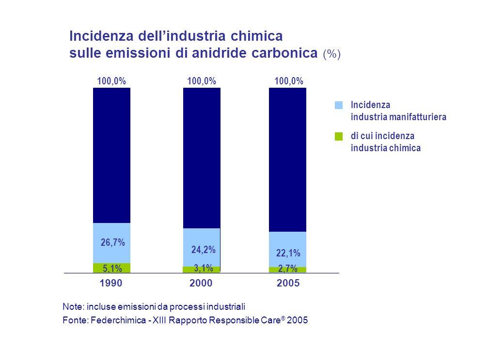 Incidenza dellindustria chimica sulle emissioni di anidride carbonica (%) 100,0% 26,7% 24,2% 22,1% 5,1% 3,1% 2,7% Incidenza industria manifatturiera di cui incidenza industria chimica 1990 20002005 Fonte: Federchimica - XIII Rapporto Responsible Care ® 2005 Note: incluse emissioni da processi industriali