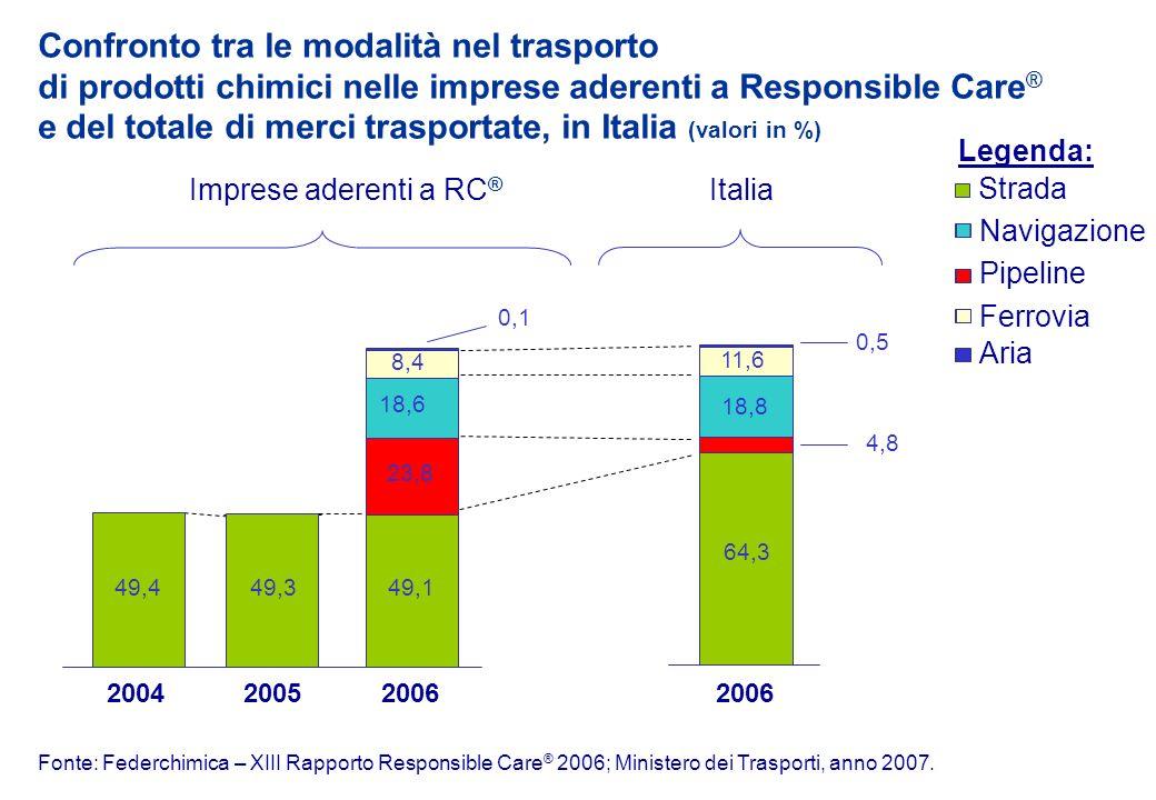 11,6 8,4 18,6 23,8 18,8 Fonte: Federchimica – XIII Rapporto Responsible Care ® 2006; Ministero dei Trasporti, anno 2007.