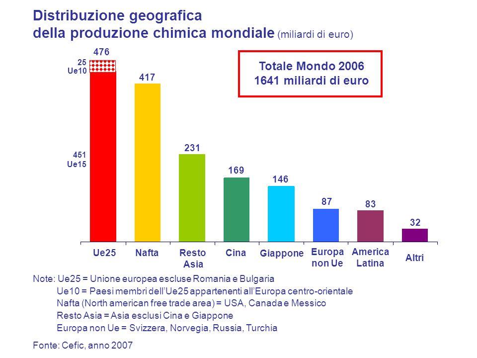 Ue25 Totale Mondo 2006 1641 miliardi di euro Distribuzione geografica della produzione chimica mondiale Nafta Resto Asia Giappone Europa non Ue Americ