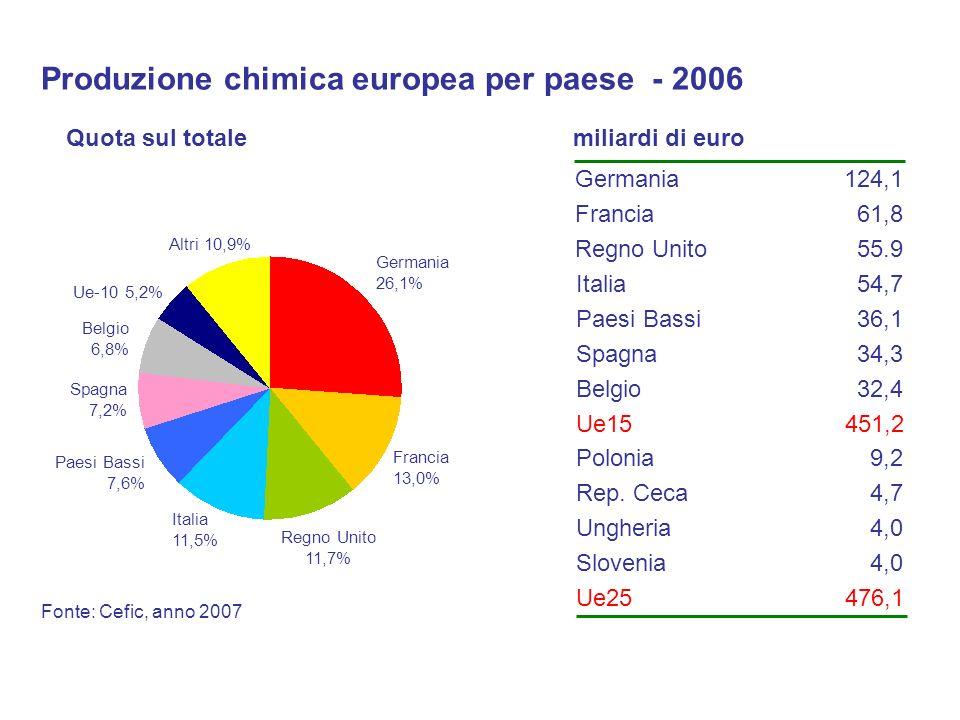 Produzione chimica europea per paese - 2006 Fonte: Cefic, anno 2007 Germania 26,1% Francia 13,0% Italia 11,5% Regno Unito 11,7% Paesi Bassi 7,6% Spagn