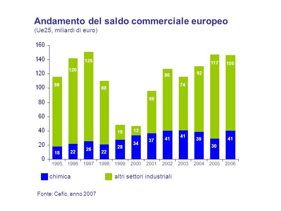 Fonte: Cefic, anno 2007 Andamento del saldo commerciale europeo (Ue25, miliardi di euro) 199619971998199920002001200220032004200520061995 22 26 18 28