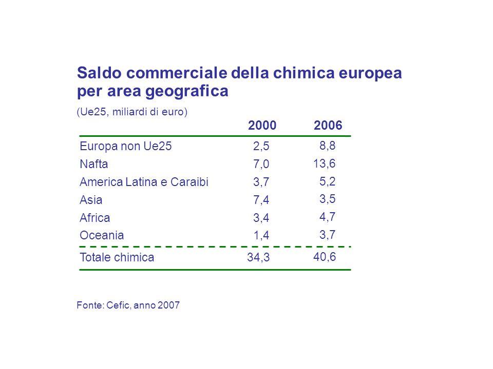 Fonte: Cefic, anno 2007 Saldo commerciale della chimica europea per area geografica (Ue25, miliardi di euro) Europa non Ue25 Nafta Asia Africa America