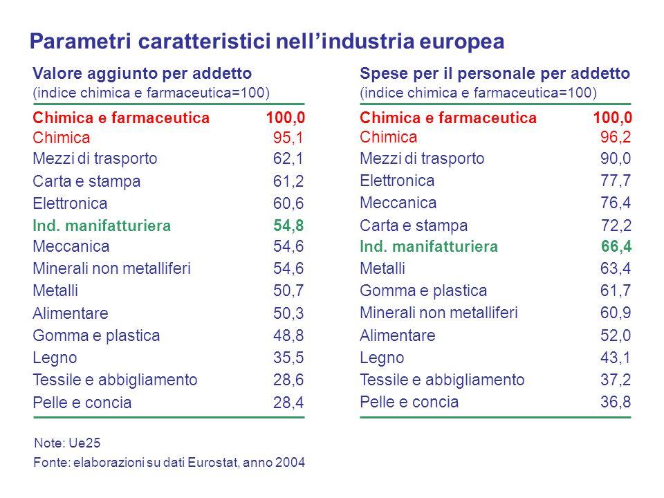 Valore aggiunto per addetto (indice chimica e farmaceutica=100) Fonte: elaborazioni su dati Eurostat, anno 2004 Chimica e farmaceutica100,0 Mezzi di t