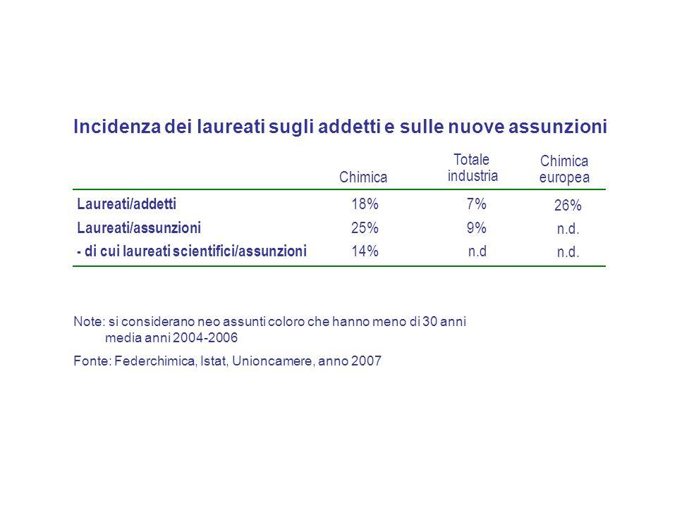 Imprese che ospitano stage per classi di addetti PMI 250 addetti e oltre 43% 79% Totale chimica45% Note:media anni 2004-2006 Fonte: Federchimica, anno 2007