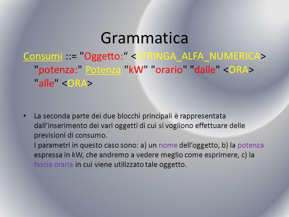 Grammatica Consumi ::= Oggetto: potenza: Potenza kW orario dalle alle La seconda parte dei due blocchi principali è rappresentata dallinserimento dei vari oggetti di cui si vogliono effettuare delle previsioni di consumo.