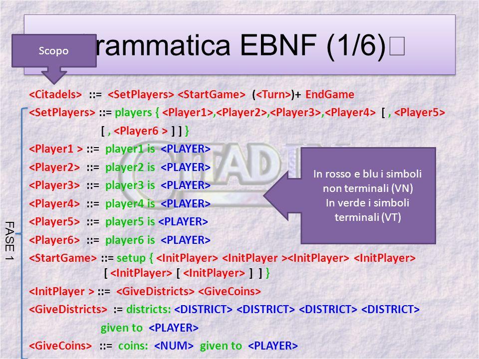 Linterprete del linguaggio Linterprete del linguaggio realizzato è un PDA deterministico e si occupa del riconoscimento delle frasi del linguaggio e della loro esecuzione in base alla semantica associata ad esse.