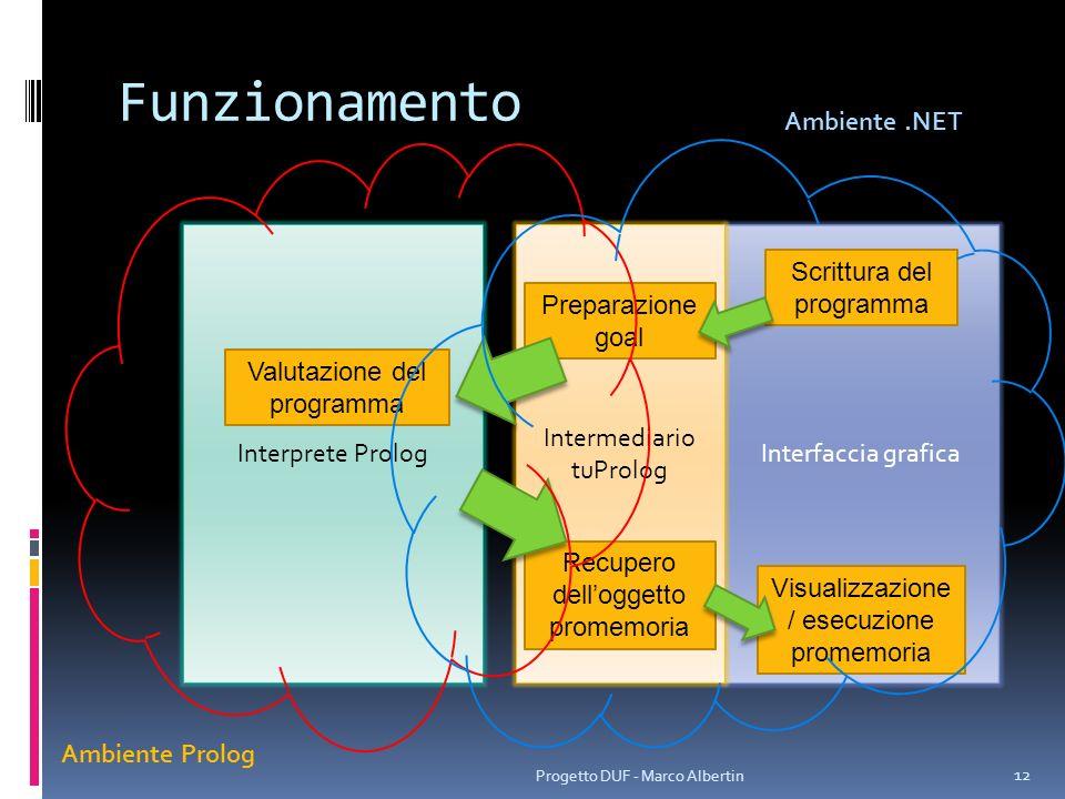 Funzionamento 12 Progetto DUF - Marco Albertin Interfaccia graficaInterprete Prolog Scrittura del programma Valutazione del programma Intermediario tu