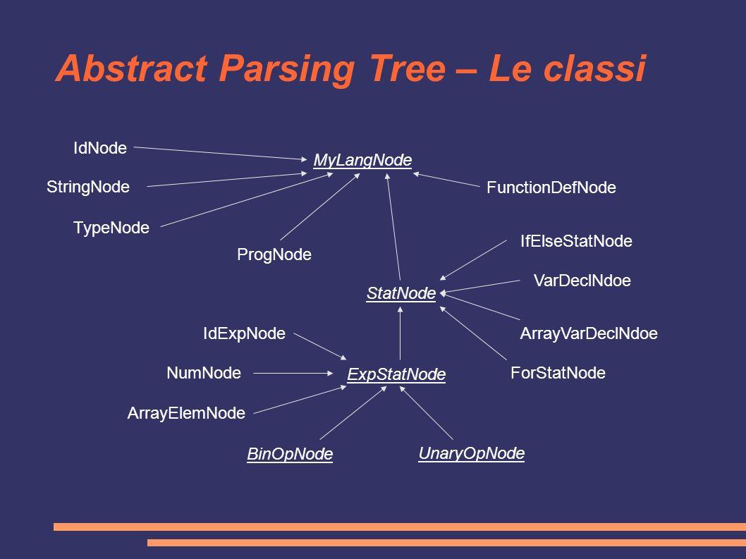 Abstract Parsing Tree – Le classi MyLangNode IdNode StringNode FunctionDefNode TypeNode ProgNode StatNode ExpStatNode IfElseStatNode VarDeclNdoe ForSt