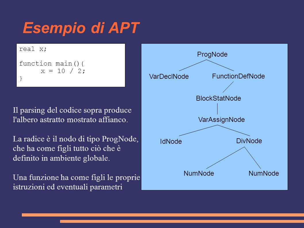 Esempio di APT ProgNode FunctionDefNode VarDeclNode VarAssignNode IdNode NumNode DivNode BlockStatNode real x; function main(){ x = 10 / 2; } Il parsi