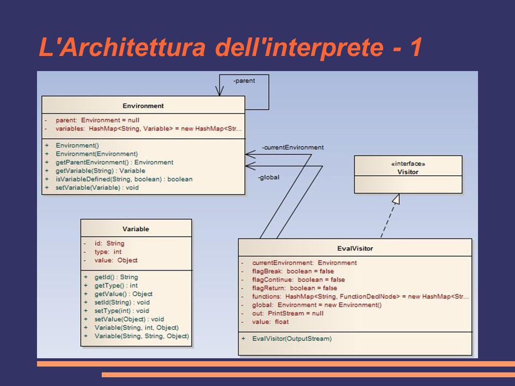 L'Architettura dell'interprete - 1