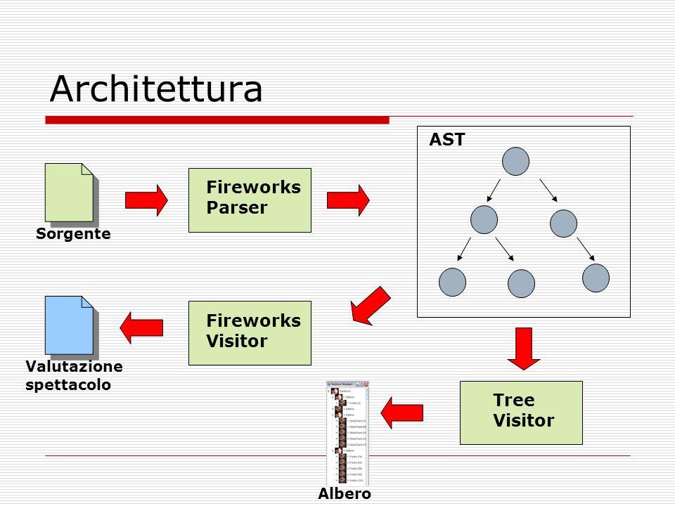 Architettura AST Fireworks Parser Fireworks Visitor Tree Visitor Sorgente Valutazione spettacolo Albero