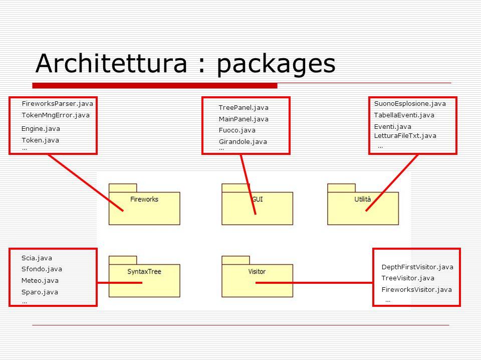 Architettura : packages SuonoEsplosione.java Eventi.java TabellaEventi.java LetturaFileTxt.java TreePanel.java MainPanel.java Fuoco.java Girandole.jav