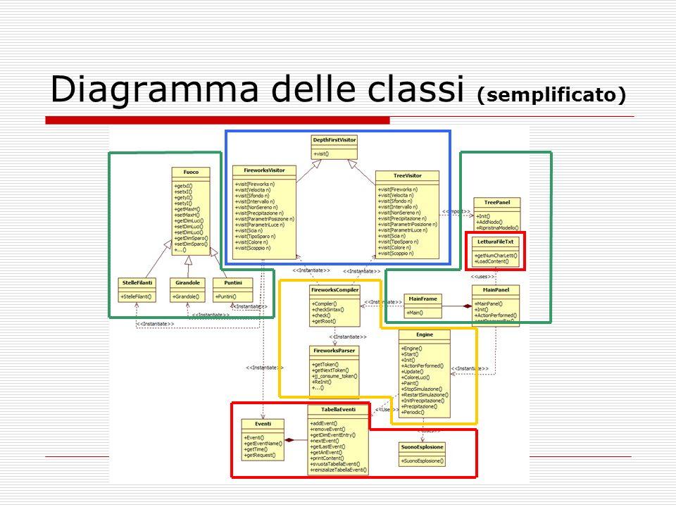 Diagramma delle classi (semplificato)
