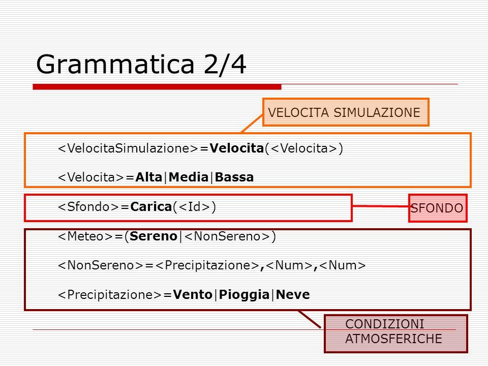 Grammatica 2/4 =Velocita( ) =Alta|Media|Bassa =Carica( ) =(Sereno| ) =,, =Vento|Pioggia|Neve VELOCITA SIMULAZIONE SFONDO CONDIZIONI ATMOSFERICHE