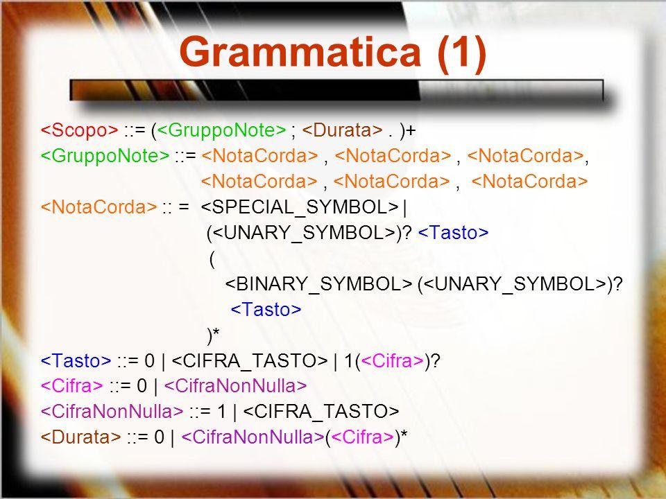 Grammatica (1) ::= ( ;. )+ ::=,,,,, :: = | ( )? ( ( )? )* ::= 0 | | 1( )? ::= 0 | ::= 1 | ::= 0 | ( )*