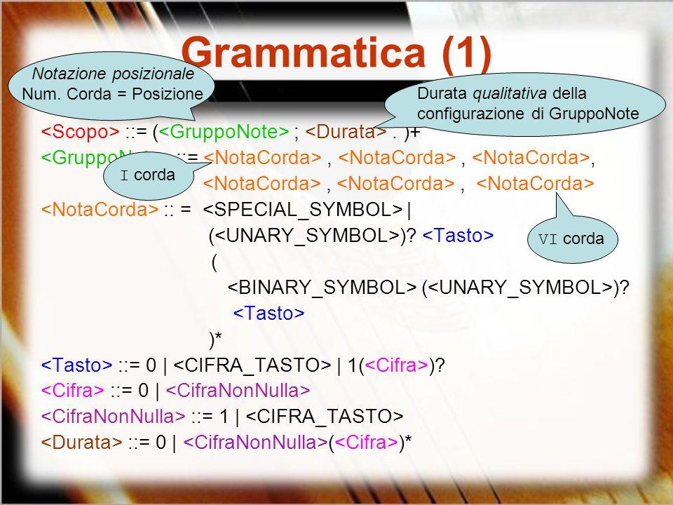 Grammatica (1) ::= ( ;. )+ ::=,,,,, :: = | ( )? ( ( )? )* ::= 0 | | 1( )? ::= 0 | ::= 1 | ::= 0 | ( )* I corda VI corda Notazione posizionale Num. Cor