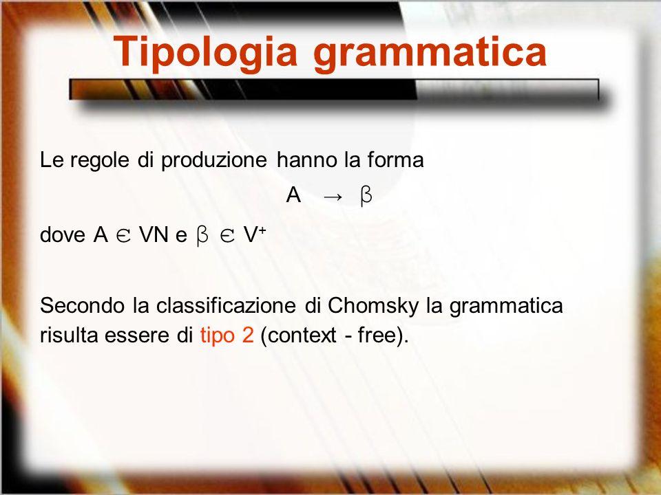 Tipologia grammatica Le regole di produzione hanno la forma A β dove A є VN e β є V + Secondo la classificazione di Chomsky la grammatica risulta esse