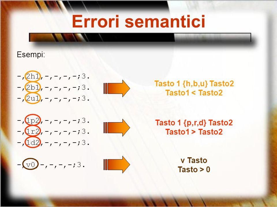 Errori semantici Esempi: -,2h1,-,-,-,-;3. -,2b1,-,-,-,-;3. -,2u1,-,-,-,-;3. -,1p2,-,-,-,-;3. -,1r2,-,-,-,-;3. -,1d2,-,-,-,-;3. -,v0,-,-,-,-;3. Tasto 1