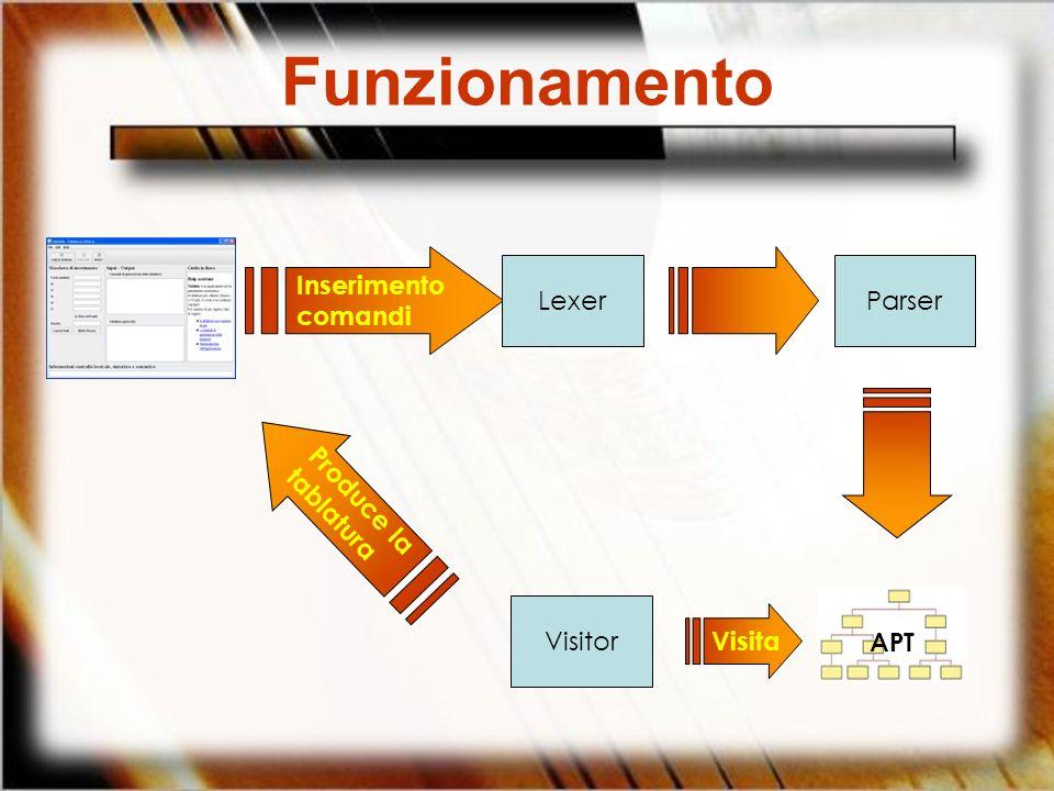 Inserimento comandi LexerParser APT Visitor Visita Produce la tablatura Funzionamento
