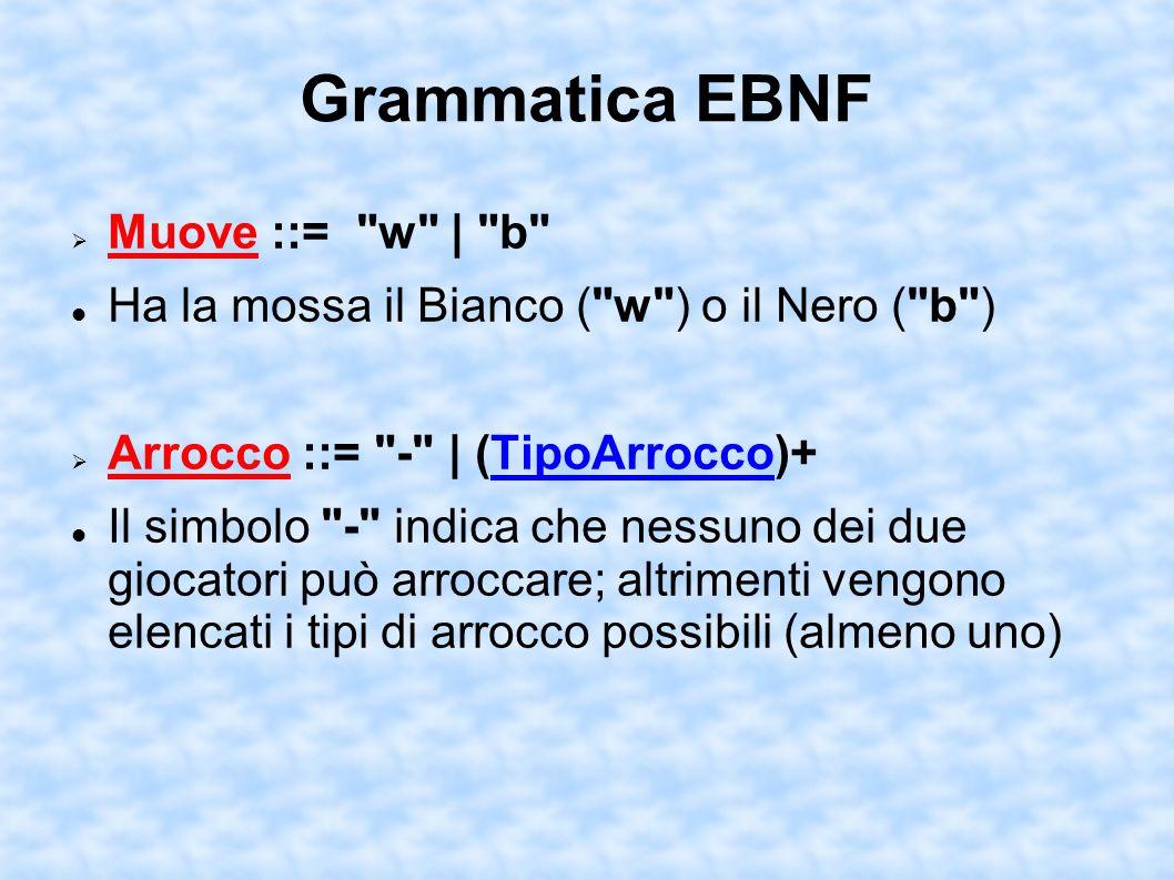 Grammatica EBNF Muove ::= w | b Ha la mossa il Bianco ( w ) o il Nero ( b ) Arrocco ::= - | (TipoArrocco)+ Il simbolo - indica che nessuno dei due giocatori può arroccare; altrimenti vengono elencati i tipi di arrocco possibili (almeno uno)