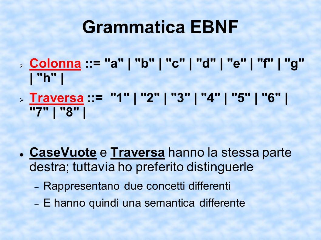 Grammatica EBNF Colonna ::= a | b | c | d | e | f | g | h | Traversa ::= 1 | 2 | 3 | 4 | 5 | 6 | 7 | 8 | CaseVuote e Traversa hanno la stessa parte destra; tuttavia ho preferito distinguerle Rappresentano due concetti differenti E hanno quindi una semantica differente