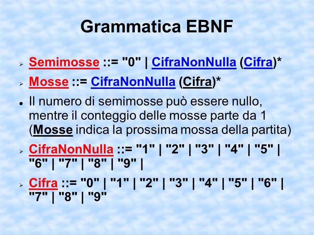 Grammatica EBNF Semimosse ::= 0 | CifraNonNulla (Cifra)* Mosse ::= CifraNonNulla (Cifra)* Il numero di semimosse può essere nullo, mentre il conteggio delle mosse parte da 1 (Mosse indica la prossima mossa della partita) CifraNonNulla ::= 1 | 2 | 3 | 4 | 5 | 6 | 7 | 8 | 9 | Cifra ::= 0 | 1 | 2 | 3 | 4 | 5 | 6 | 7 | 8 | 9