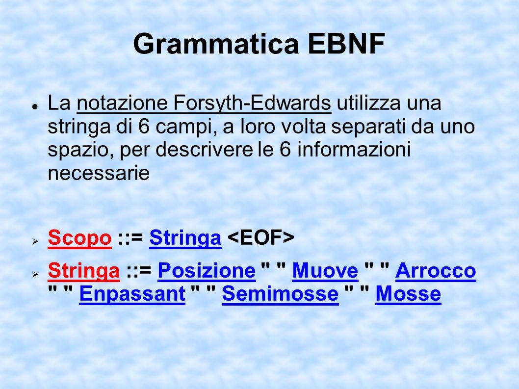 Grammatica EBNF La notazione Forsyth-Edwards utilizza una stringa di 6 campi, a loro volta separati da uno spazio, per descrivere le 6 informazioni necessarie Scopo ::= Stringa Stringa ::= Posizione Muove Arrocco Enpassant Semimosse Mosse