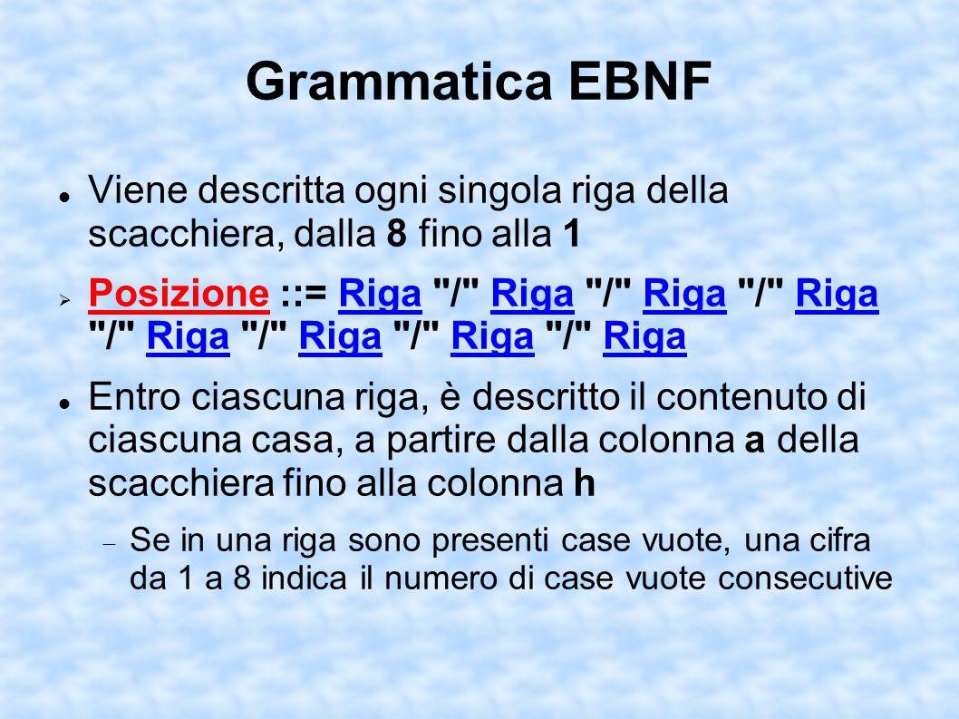 Grammatica EBNF Viene descritta ogni singola riga della scacchiera, dalla 8 fino alla 1 Posizione ::= Riga