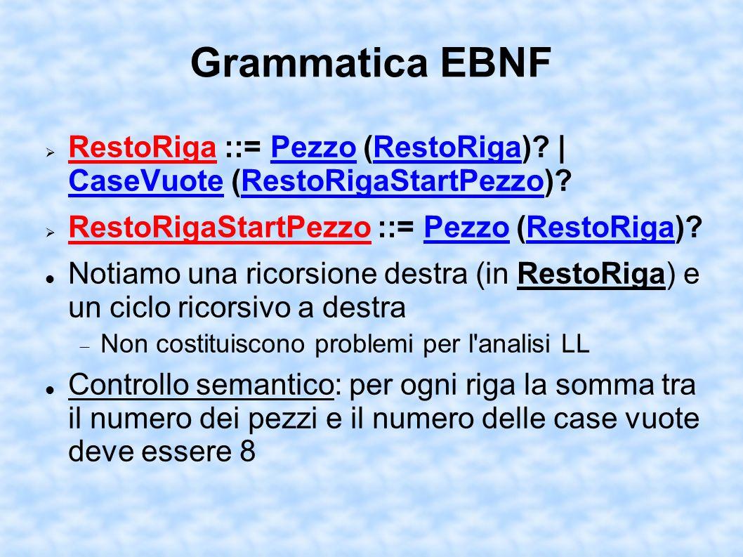 Grammatica EBNF I pezzi del Bianco sono indicati utilizzando le iniziali inglesi dei pezzi stessi in maiuscolo; quelli del Nero utilizzando le stesse lettere minuscole Pezzo ::= K | Q | R | B | N | P | k | q | r | b | n | p | CaseVuote ::= 1 | 2 | 3 | 4 | 5 | 6 | 7 | 8