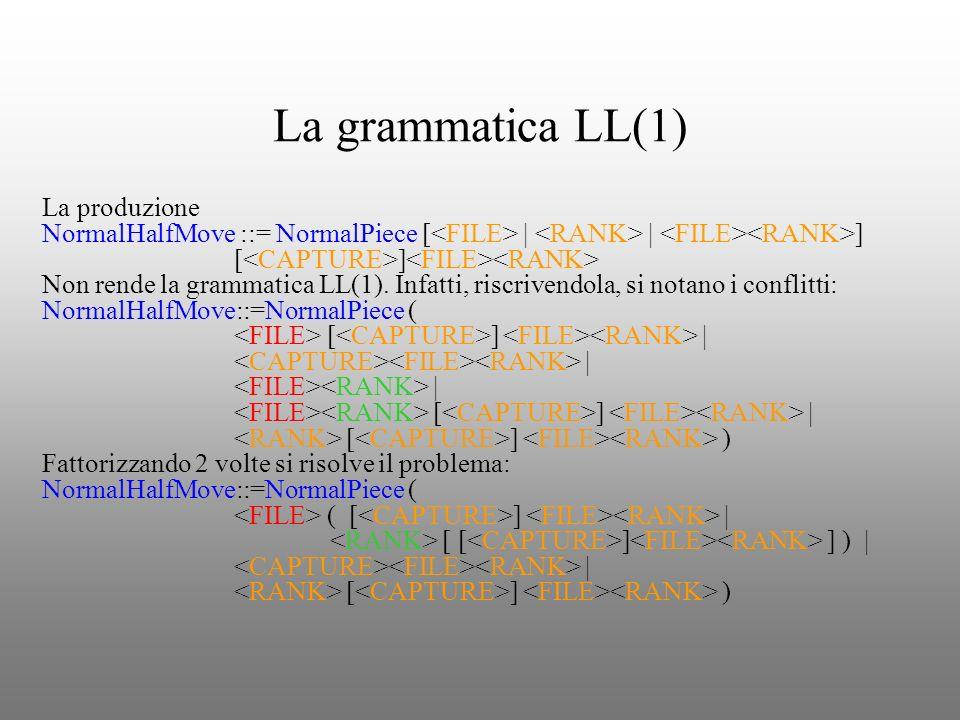 La grammatica LL(1) La produzione NormalHalfMove ::= NormalPiece [ | | ] [ ] Non rende la grammatica LL(1). Infatti, riscrivendola, si notano i confli