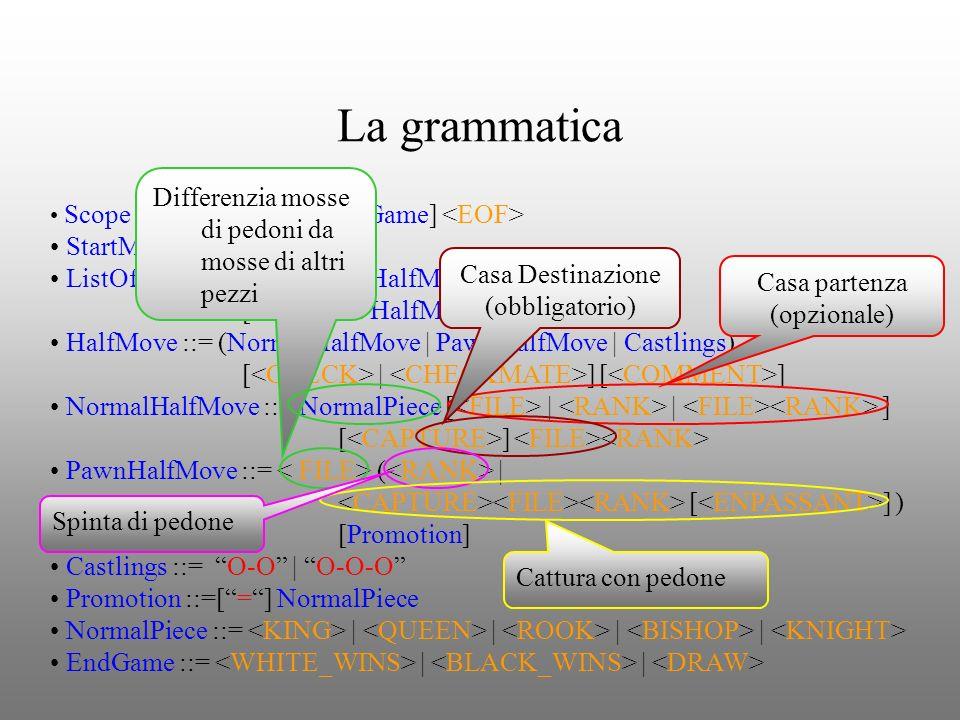 La grammatica Scope ::= ListOfMove [EndGame] StartMove ::= [ ] ListOfMove ::= (StartMove HalfMove HalfMove)* [StartMove HalfMove ] HalfMove ::= (Norma