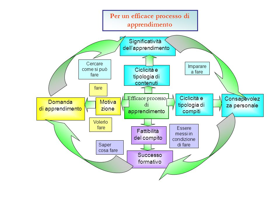Ciclicità e tipologia di compiti Motiva zione Volerlo fare Ciclicità e tipologia di contenuti Cercare come si può fare Imparare a fare Consapevolez za