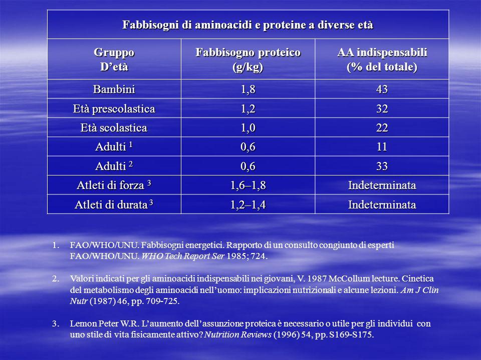 Confronto dei fabbisogni di aminoacidi con le quantità presenti nelle proteine Tutti i valori sono espressi in milligrammi di aminoacidi per grammo di proteine AminoacidoBambini (-2 anni) LattematernoUovoLattevaccinoManzoIdrolizzatodelsieroIsolatodellasoia Istidina192622273416ND Isoleucina28465447485449 Leucina66938695838982 Valina35556664508248 Lisina58667078898864 Metionina + Cisteina Cisteina25425733403226 Tirosina + Fenilalanina637293102806592 Treonina34434744466538 Triptofano11171714122214 Totale senza Istidina320434490477445417_ ND = Non Determinato Fonte: National Research Council.