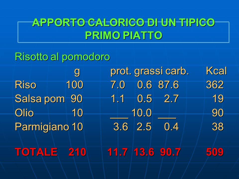 APPORTO CALORICO DI UN TIPICO PRIMO PIATTO Risotto al pomodoro gprot.grassi carb.Kcal gprot.grassi carb.Kcal Riso 1007.0 0.687.6362 Salsa pom 901.1 0.