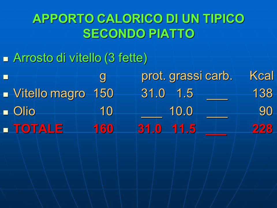 APPORTO CALORICO DI UN TIPICO SECONDO PIATTO Arrosto di vitello (3 fette) Arrosto di vitello (3 fette) gprot.grassi carb. Kcal gprot.grassi carb. Kcal