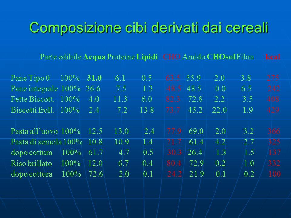 Composizione cibi derivati dai cereali Parte edibile Acqua Proteine Lipidi CHO Amido CHOsol Fibra kcal Pane Tipo 0 100% 31.0 6.1 0.5 63.5 55.9 2.0 3.8