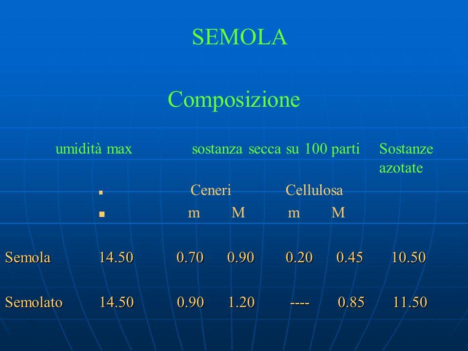 SEMOLA Composizione umidità maxsostanza secca su 100 partiSostanze azotate CeneriCellulosa m M m M Semola14.50 0.70 0.90 0.20 0.45 10.50 Semolato 14.5