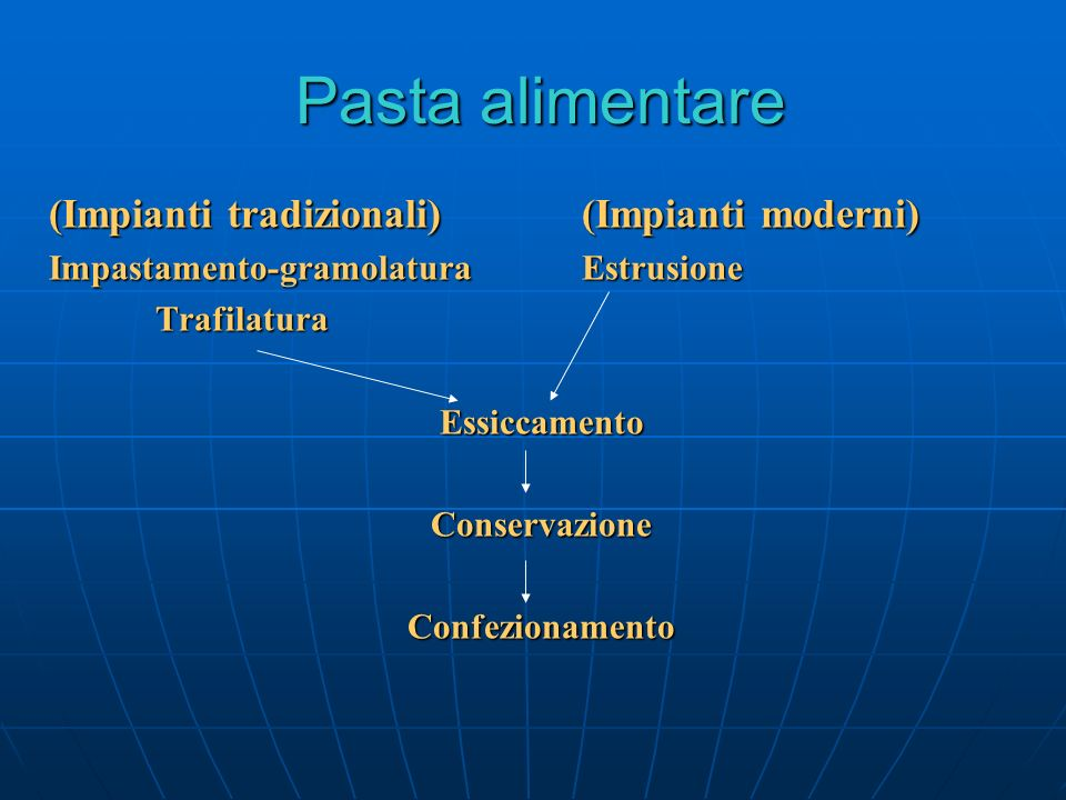 Pasta alimentare (Impianti tradizionali)(Impianti moderni) Impastamento-gramolaturaEstrusione TrafilaturaEssiccamentoConservazioneConfezionamento