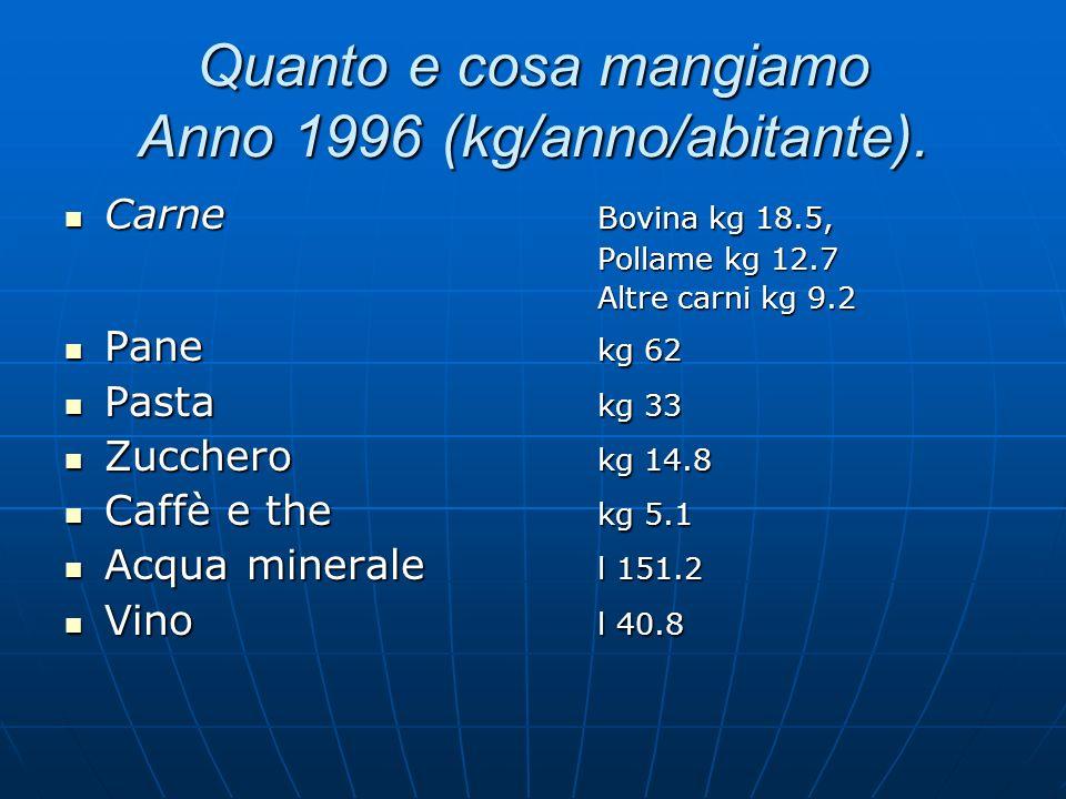 Quanto e cosa mangiamo Anno 1996 (kg/anno/abitante). Carne Bovina kg 18.5, Carne Bovina kg 18.5, Pollame kg 12.7 Altre carni kg 9.2 Pane kg 62 Pane kg