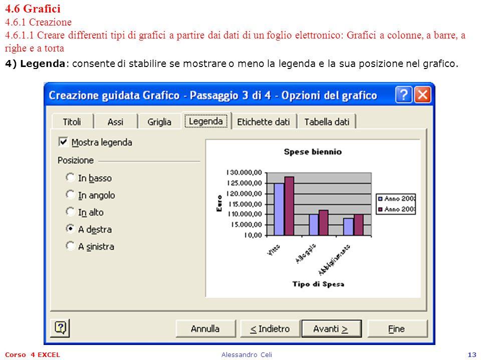 Corso 4 EXCELAlessandro Celi13 4.6 Grafici 4.6.1 Creazione 4.6.1.1 Creare differenti tipi di grafici a partire dai dati di un foglio elettronico: Graf