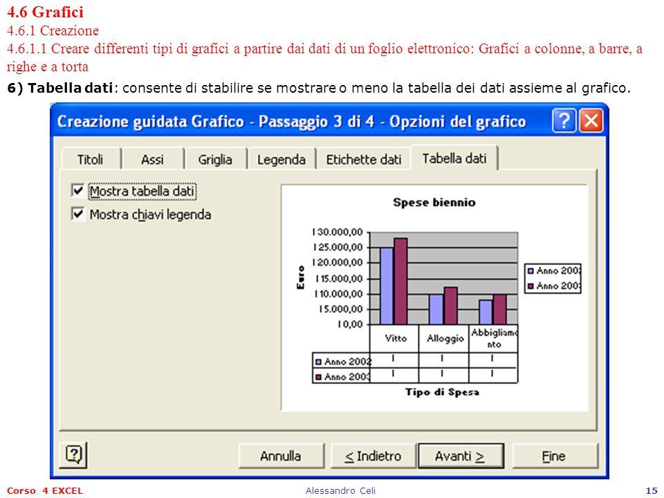 Corso 4 EXCELAlessandro Celi15 4.6 Grafici 4.6.1 Creazione 4.6.1.1 Creare differenti tipi di grafici a partire dai dati di un foglio elettronico: Graf