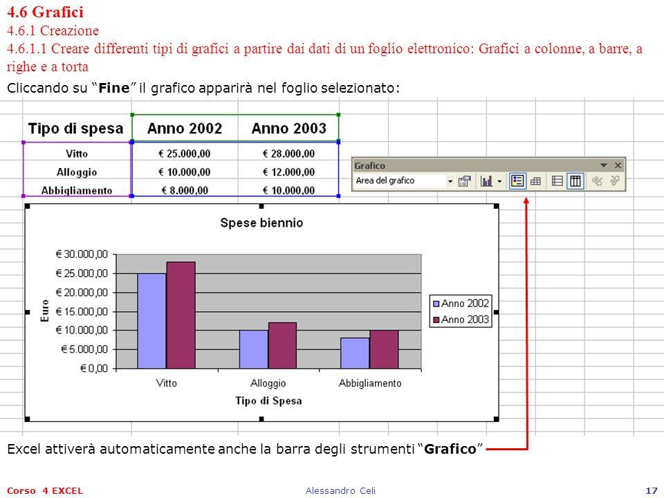 Corso 4 EXCELAlessandro Celi17 4.6 Grafici 4.6.1 Creazione 4.6.1.1 Creare differenti tipi di grafici a partire dai dati di un foglio elettronico: Graf