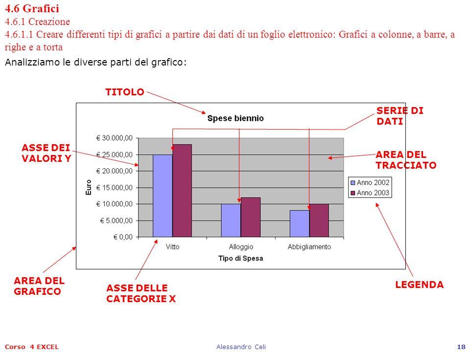 Corso 4 EXCELAlessandro Celi18 4.6 Grafici 4.6.1 Creazione 4.6.1.1 Creare differenti tipi di grafici a partire dai dati di un foglio elettronico: Graf
