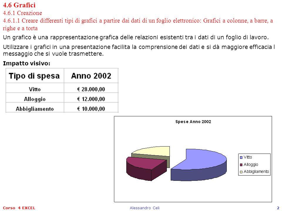 Corso 4 EXCELAlessandro Celi2 4.6 Grafici 4.6.1 Creazione 4.6.1.1 Creare differenti tipi di grafici a partire dai dati di un foglio elettronico: Grafi