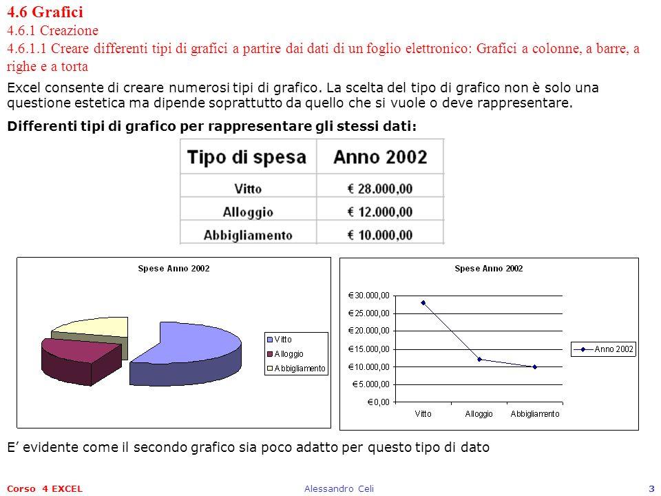 Corso 4 EXCELAlessandro Celi3 4.6 Grafici 4.6.1 Creazione 4.6.1.1 Creare differenti tipi di grafici a partire dai dati di un foglio elettronico: Grafi