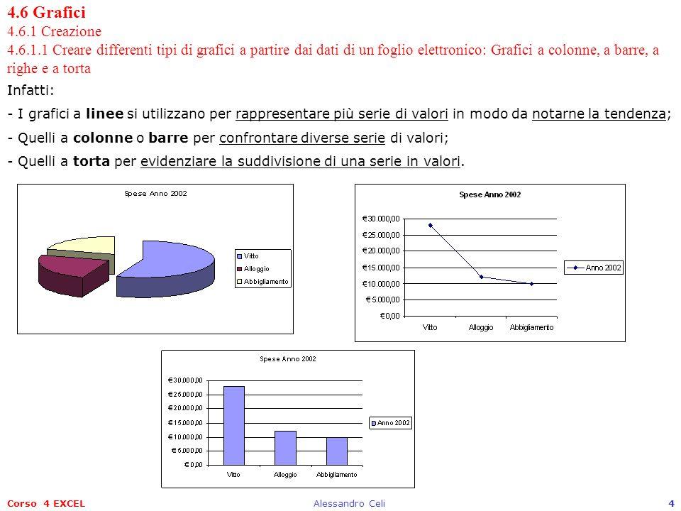 Corso 4 EXCELAlessandro Celi4 4.6 Grafici 4.6.1 Creazione 4.6.1.1 Creare differenti tipi di grafici a partire dai dati di un foglio elettronico: Grafi