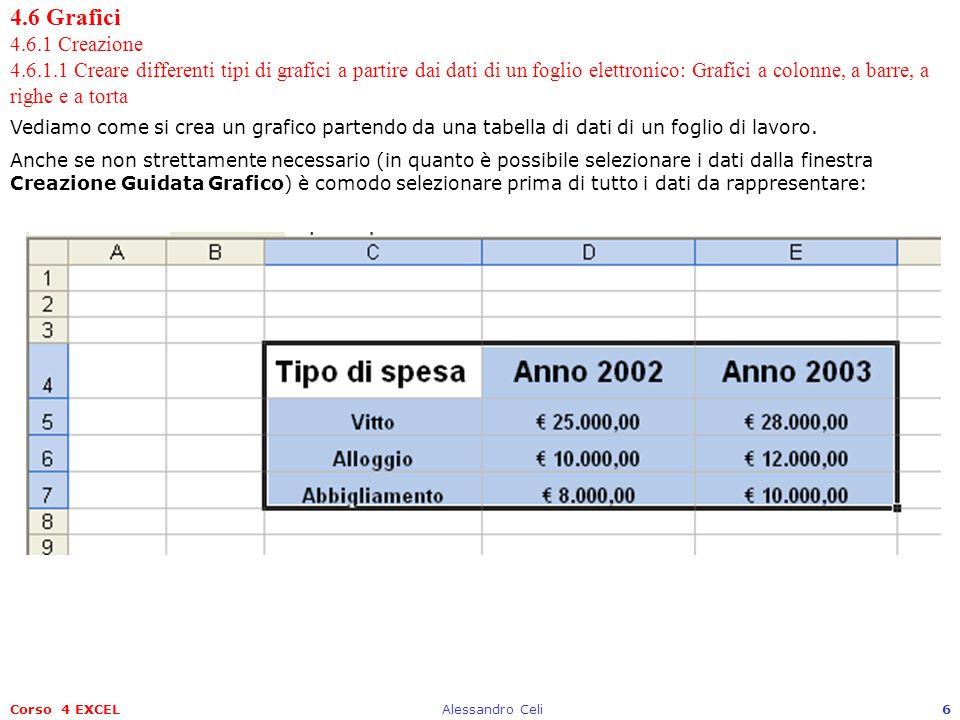 Corso 4 EXCELAlessandro Celi6 4.6 Grafici 4.6.1 Creazione 4.6.1.1 Creare differenti tipi di grafici a partire dai dati di un foglio elettronico: Grafi