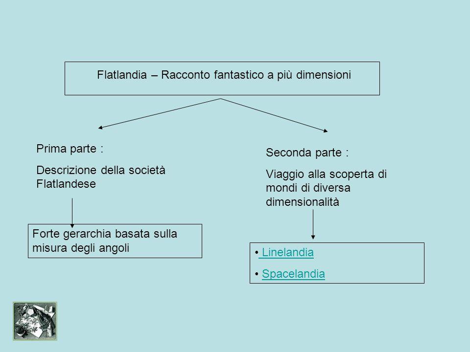 Flatlandia – Racconto fantastico a più dimensioni Prima parte : Descrizione della società Flatlandese Seconda parte : Viaggio alla scoperta di mondi d
